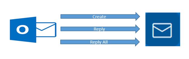 Email sync Exchange to SA.png