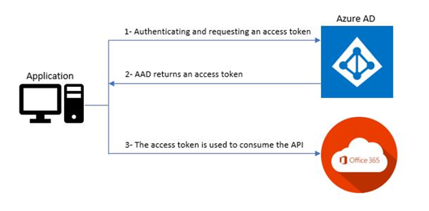 OAuth 20.png