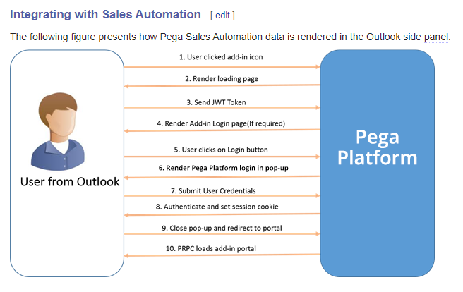 Sales Automation Email Integration.png