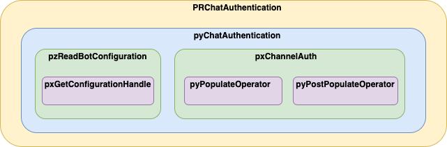 Web Chatbot authentication API.png