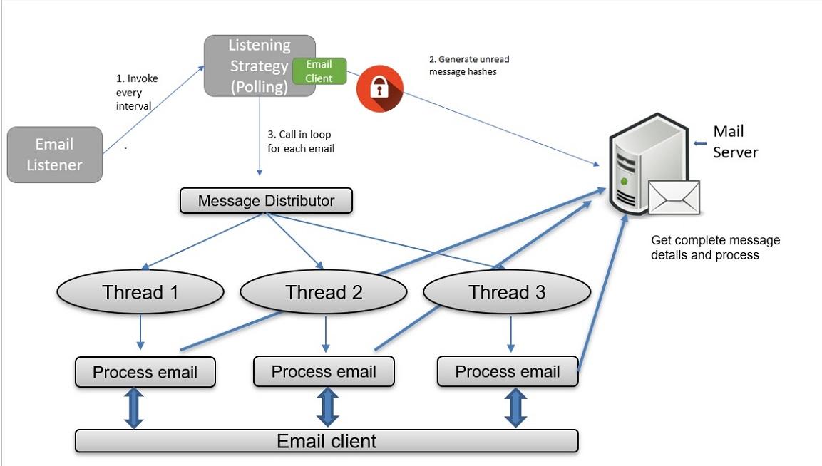 Email Threads diagram.jpg