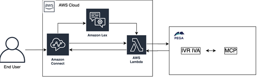 Pega IVR IVA integration with AWS.png