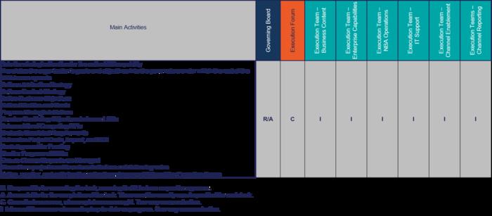 RACI Chart for Governance Board