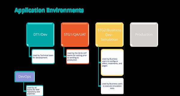 EDE Application Environments