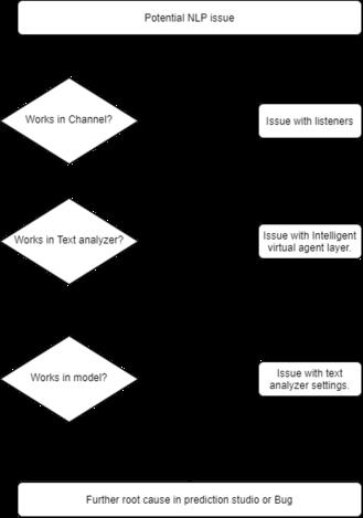NLP debug process flowchart.png
