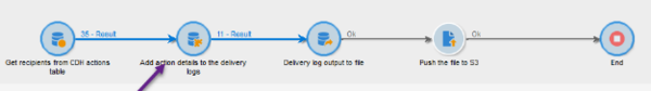 Data flow showing technical workflow showing adding action details to the delivery logs.