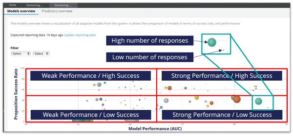 Models Performance Overview