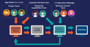Business change management process for Business Content teams