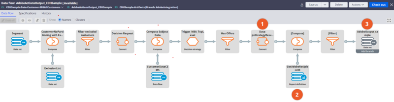 A data flow in Pega Customer Decision Hub that will output the next best action results to the AWS S3 repository.