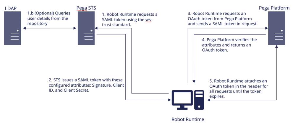 STS Architecture with Robot Manager.png