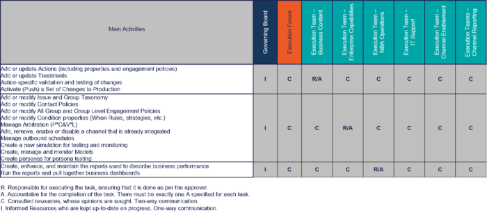 RACI Chart for Business Content and Enterprise Capabilities Execution Teams