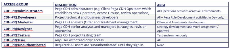 A table showing project Specific Access Groups