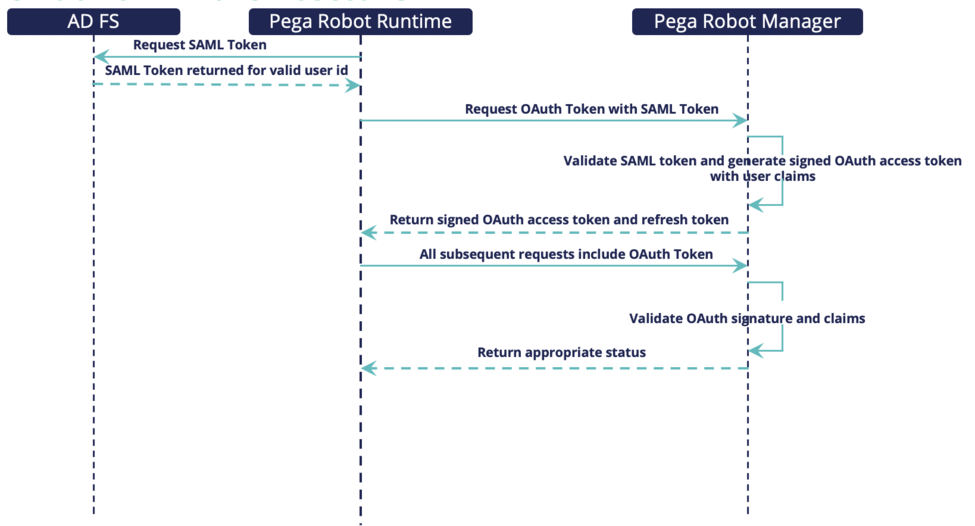 AD FS sequence with Pega Robot Runtime.png