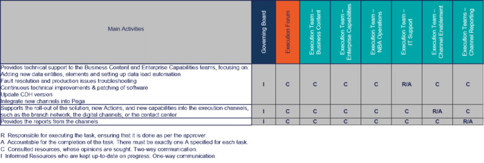 RACI Chart for NBA Operations, IT Support, Channel Enablement, and Channel Reporting