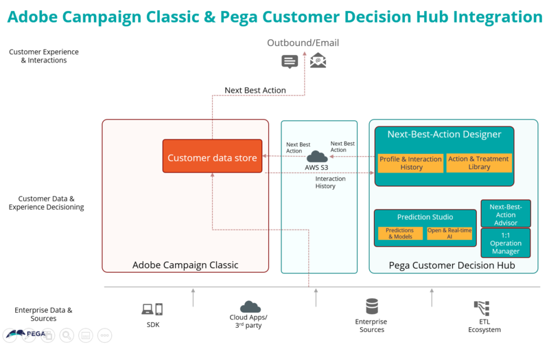 A diagram showing the Adobe Campaign Classic integration with Pega Customer Decision Hub